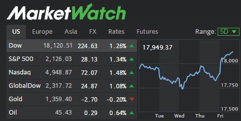 2016-07-08 10_36_13-MarketWatch_ Stock Market News - Financial News.png