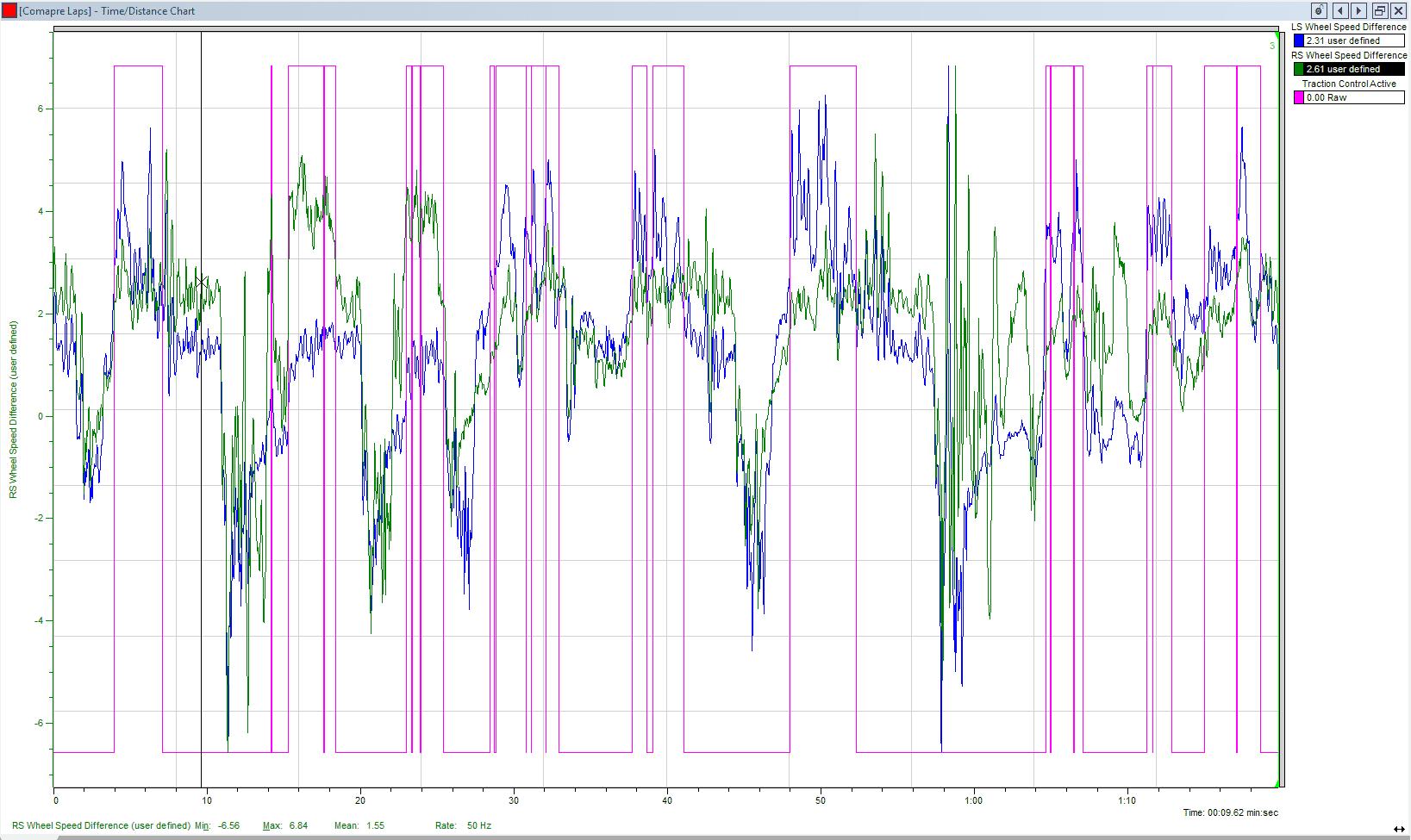 Conti Slicks - Wheel Speed vs. TCS.PNG