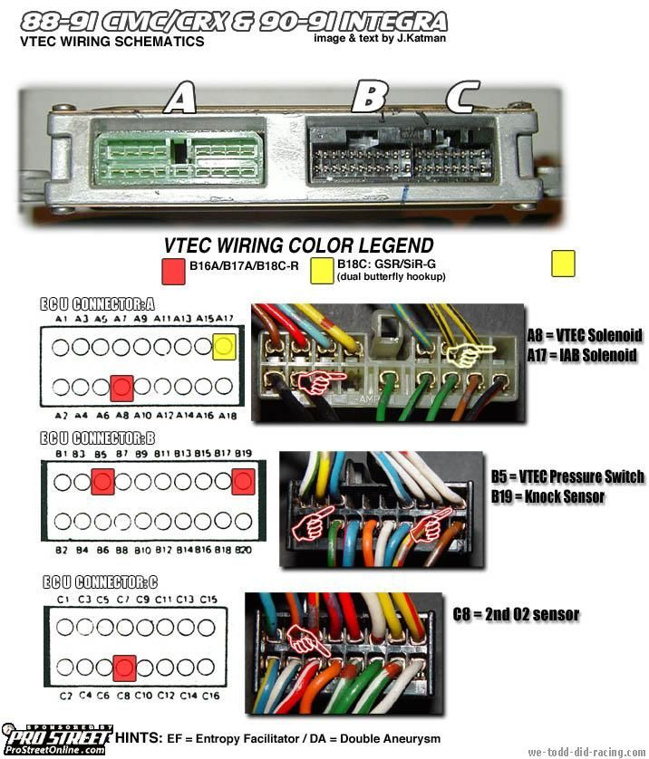 ecu pinouts hondaswap 2004 honda civic ecu wiring diagram at edmiracle.co