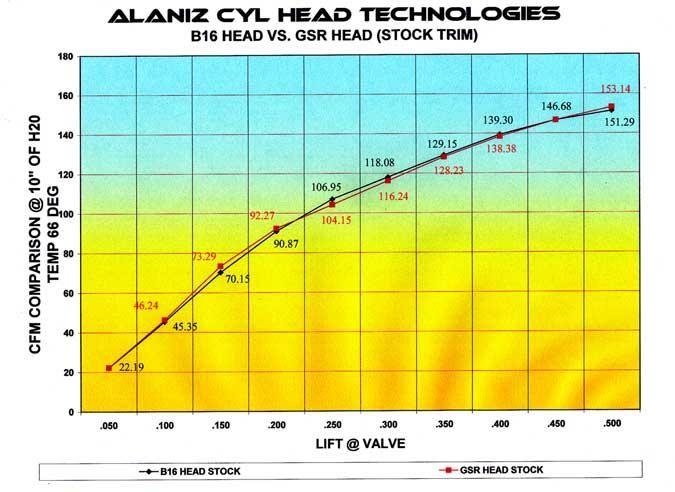 Head flow limiting an all motor LS?   HondaSwap
